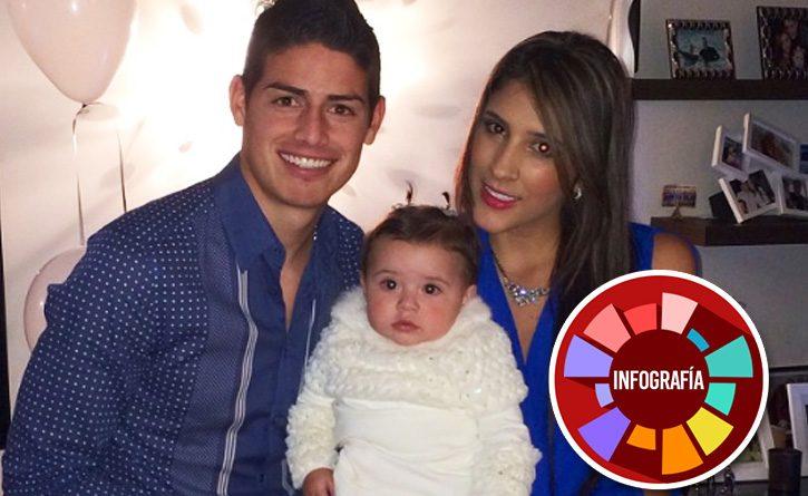 Así fue la relación entre James Rodríguez y Daniela Ospina. ¡Una verdadera historia de amor!
